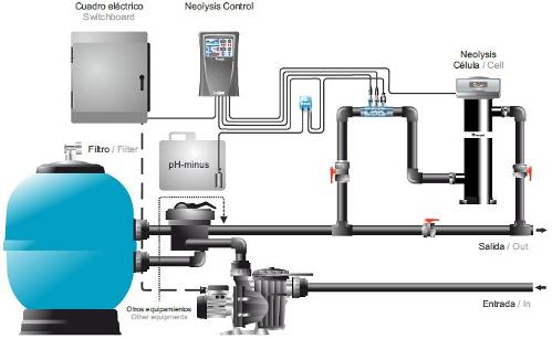 Sistemas para piscinas for Bomba de agua para piscina