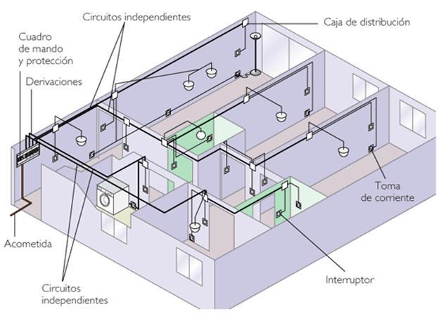 electricidad eficiente